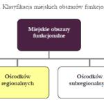 Rodzaje miejskich obszarów funkcjonalnych wg KPZK
