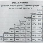 """""""Ukazatiel"""" odległości między miastami guberni radomskiej..."""