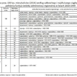 Miasta powyżej 100 tys. według ciągłego okresu pełnienia funkcji siedziby administracji regionalnej. Opracowanie własne na podstawie: Zaborowski 2013