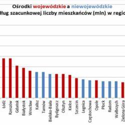 Wykres 2. Miasta wojewódzkie a niewojewódzkie według szacunkowej liczby mieszkańców w regionie