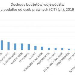 Dochody województw z podatku od osób prawnych w roku 2019. Źródło: Bank Danych Lokalnych GUS