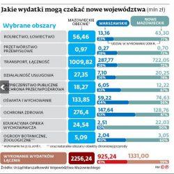 Uwaga: kłamstwo! Wykres 5. Podział wydatków między nowe województwa - według Urzędu Marszałkowskiego